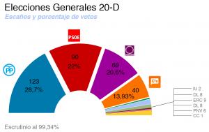 Elecciones20D-Resultados