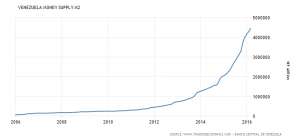 money-supply_credit-www_dot_tradingeconomics_com