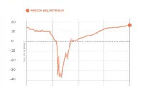 Il diluvio universale… di petrolio – Intervista a Enrico Duranti su Radio BlackOut