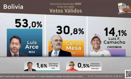 """Bolivia: vittoria schiacciante del MAS – Cosa significa il """"reindirizzamento del processo"""" promesso da Arce?"""